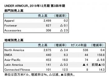 UNDER ARMOUR、2019年12月期 第3四半期 部門・地域別売上高(表2)