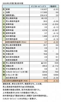 ゼビオ、2020年3月期 第2四半期 財務数値一覧(表1)
