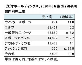 ゼビオ、2020年3月期 第2四半期 部門別売上高(表2)