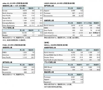 スポーツ外資系メーカー3社、2019年12月期 第3四半期 地域別・部門別売上高一覧(表2)