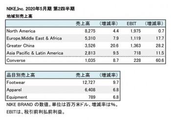 NIKE,Inc. 2020年5月期 第2四半期 部門別売上高(表2)