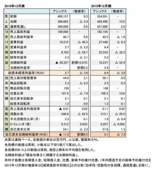 アシックス、2018年度・2015年度 財務数値一覧(表1)