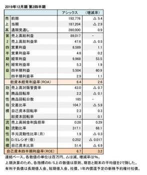 アシックス、2019年12月期 第2四半期 財務数値一覧(表2)