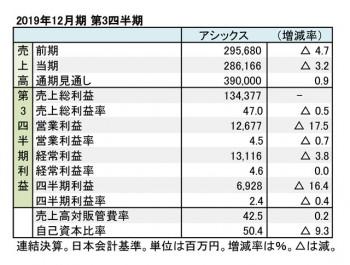 アシックス、2019年12月期 第3四半期 財務数値一覧(表3)