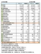 デサント、2018年度・2015年度 財務数値一覧(表1)