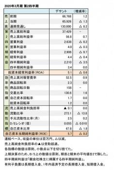 デサント、2020年3月期 第2四半期 財務数値一覧(表2)