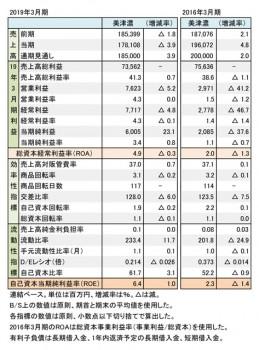 美津濃、2018年度・2015年度 財務数値一覧(表1)