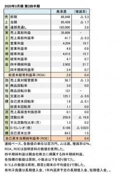 美津濃、2020年3月期 第2四半期 財務数値一覧(表2)