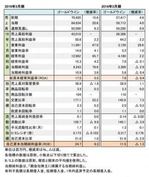 ゴールドウイン、2018年度・2015年度 財務数値一覧(表1)