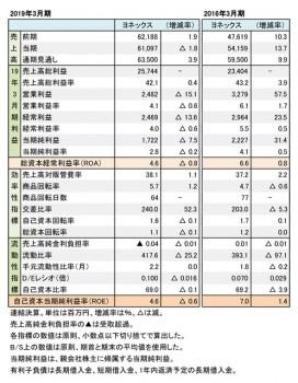 ヨネックス、2018年度・2015年度 財務数値一覧(表1)
