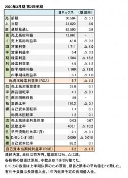 ヨネックス、2020年3月期 第2四半期 財務数値一覧(表2)