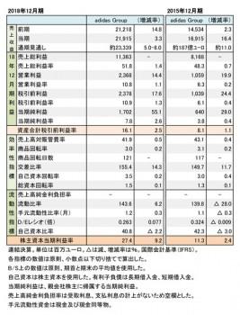 adidas Group, 2018年度・2015年度 財務数値一覧(表1)
