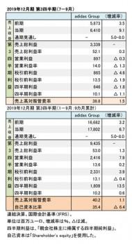 adidas Group、2019年12月期 第3四半期 財務数値一覧(表3)