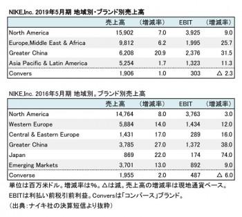 NIKE,Inc. 2019年度・2016年度 セグメント別・ブランド別売上高(表2)