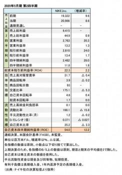 NIKE,Inc. 2020年5月期 第2四半期 財務数値一覧(表3)