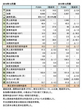 PUMA, 2018年度・2015年度 財務数値一覧(表1)