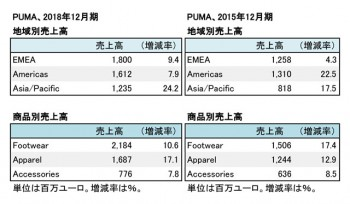 PUMA, 2018年度・2015年度 地域別・セグメント別売上高(表2)