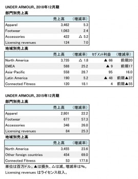 Under Armour、2018年度・2015年度 部門別・地域別売上高(表2)