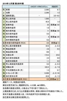 Under Armour、2019年12月期 第2四半期 []財務数値一覧(表3)