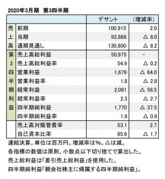 デサント、2020年3月期 第3四半期 財務数値一覧(表1)