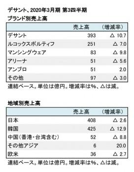 デサント、2020年3月期 第3四半期 ブランド別・地域別売上高(表2)