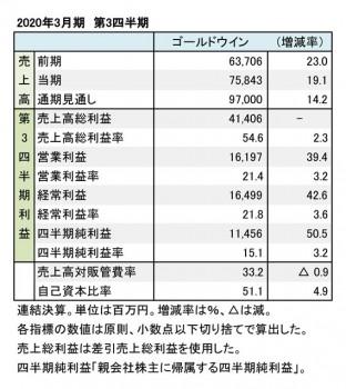 ゴールドウイン、2020年3月期 第3四半期 財務数値一覧(表1)