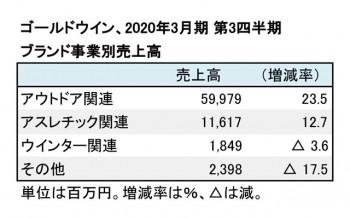 ゴールドウイン、2020年3月期 第3四半期 ブランド事業別売上高(表2)