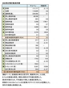 アルペン、2020年6月期 第2四半期 財務数値一覧(表1)