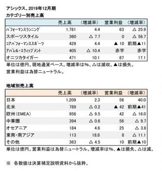 アシックス、2019年12月期 部門別売上高(表2)