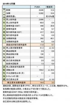 PUMA, 2019年12月期 財務数値一覧(表1)