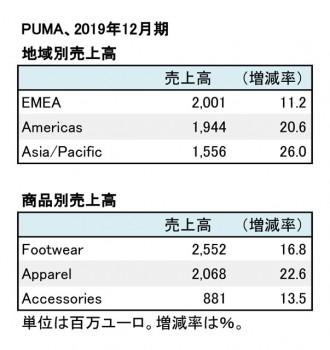 PUMA、2019年12月期 地域別・商品別売上高(表2)