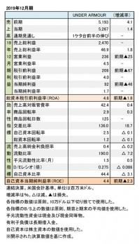 Under Armour、2019年12月期 財務数値一覧(表1)