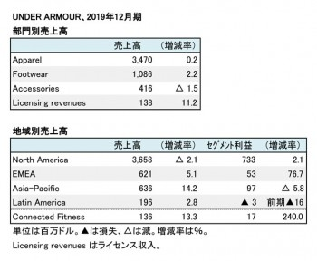Under Armour、2019年12月期 部門別・地域別売上高(表2)