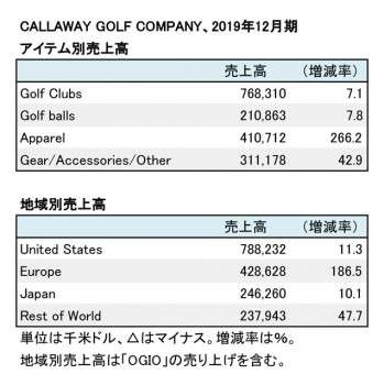Callaway Golf Company、2019年12月期 アイテム別・地域別売上高(表2)
