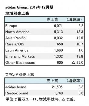adidas Group、2019年12月期 地域別・ブランド別売上高(表2)