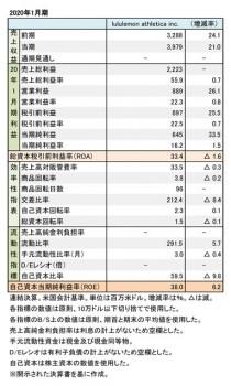 lululemon athletica inc. 2020年1月期 財務数値一覧(表1)