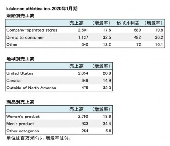 lululemon athletica inc. 2020年1月期 販路別・地域別売上高(表2)