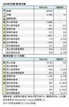 NIKE,INC. 2020年5月期 第3四半期 財務数値一覧(表1)