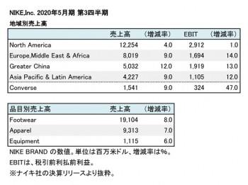 NIKE,INC. 2020年5月期 第3四半期 部門別売上高(表2)