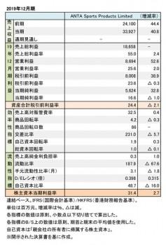 ANTA Sports Products Limited、2019年12月期 財務数値一覧(表1)
