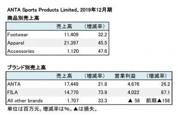 ANTA Sports Products Limited、2019年12月期 商品別、ブランド別売上高(表2)