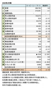 エービーシー・マート、2020年2月期 財務数値一覧(表1)