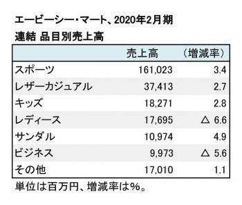 エービーシー・マート、2020年2月期 品目別売上高(表2)