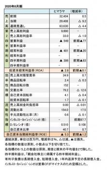 ヒマラヤ、2020年8月期 第2四半期 財務数値一覧(表1)