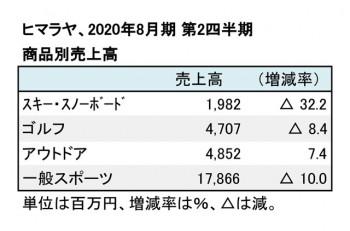 ヒマラヤ、2020年8月期 第2四半期 商品別売上高(表2)