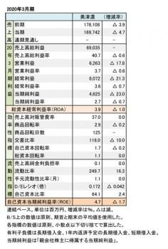 美津濃、2020年3月期 財務数値一覧(表1)