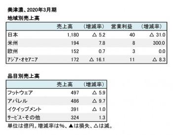 美津濃、2020年3月期 地域別・品目別売上高(表2)