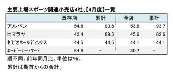 主要上場スポーツ関連小売店4社 【4月度】一覧(表1)