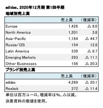adidas、2020年12月期 第1四半期 地域別・ブランド別売上高(表2)