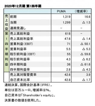 PUMA、2020年12月期 第1四半期 財務数値一覧(表1)